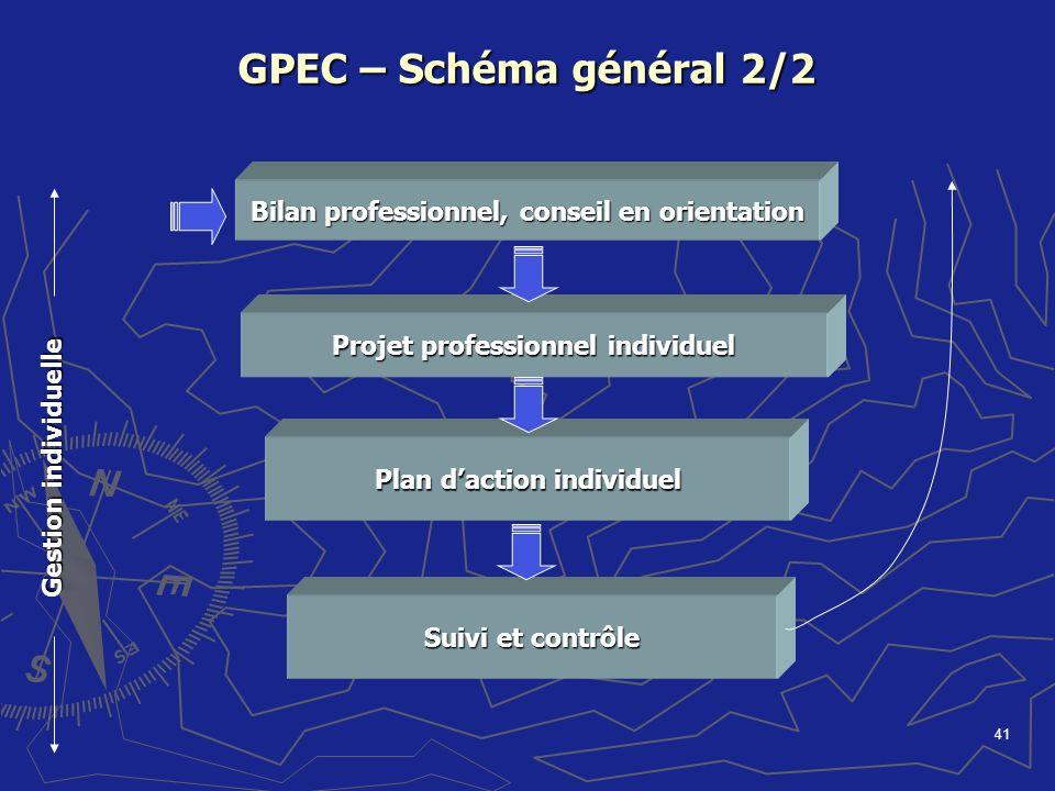 41 GPEC – Schéma général 2/2 Bilan professionnel, conseil en orientation Plan daction individuel Suivi et contrôle Projet professionnel individuel Ges