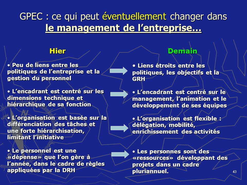 43 GPEC : ce qui peut éventuellement changer dans le management de lentreprise… Hier Peu de liens entre les politiques de lentreprise et la gestion du
