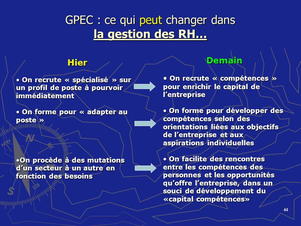44 GPEC : ce qui peut changer dans la gestion des RH… Hier On recrute « spécialisé » sur un profil de poste à pourvoir immédiatement On recrute « spéc