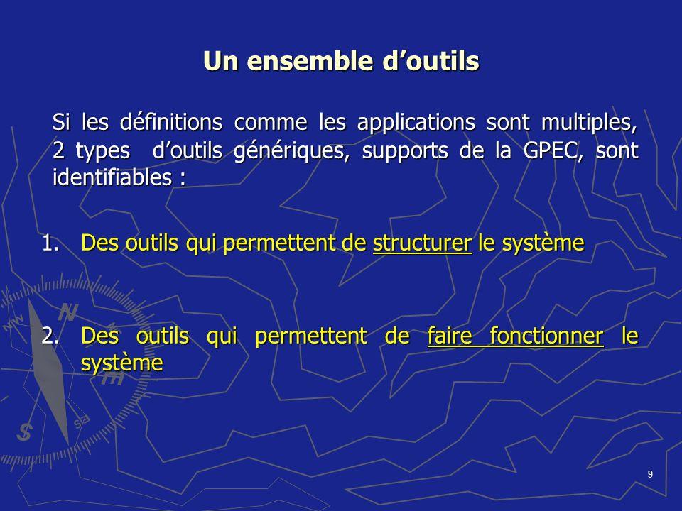 9 Un ensemble doutils Si les définitions comme les applications sont multiples, 2 types doutils génériques, supports de la GPEC, sont identifiables :