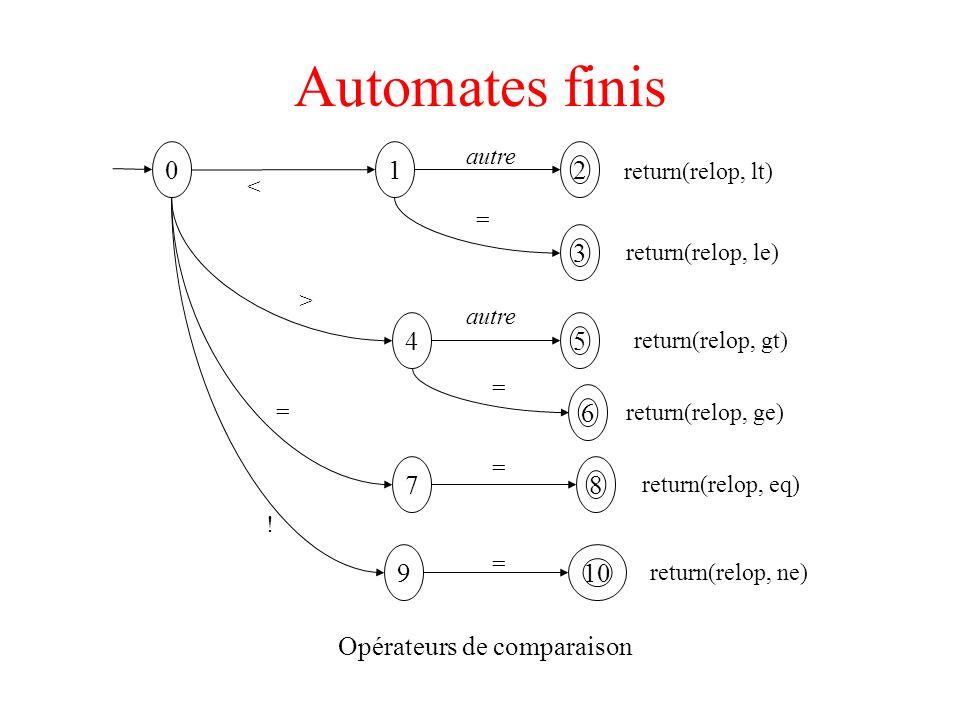 Automates finis 0 1 2 return(relop, lt) < autre Opérateurs de comparaison 5 6 8 3 10 return(relop, le) return(relop, gt) return(relop, ge) return(relo