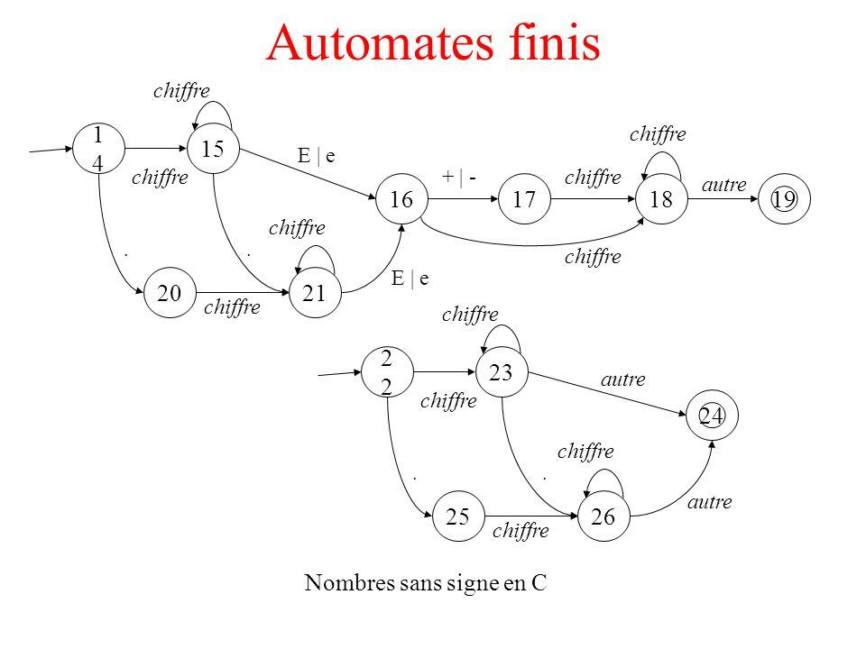 Automates finis 1414 15 19 chiffre autre Nombres sans signe en C 2120. chiffre 161718 E | e + | -chiffre E | e chiffre. 2 23 24 chiffre autre 2625. ch