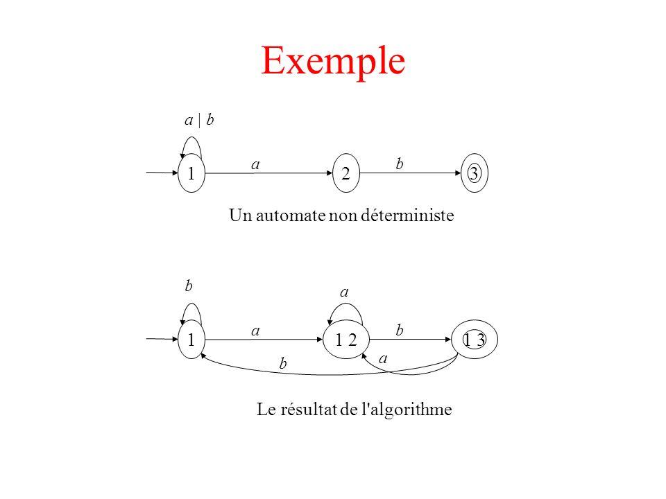 Exemple 1 1 2 1 3 ab a Le résultat de l'algorithme a b b 1 2 3 ab Un automate non déterministe a | b