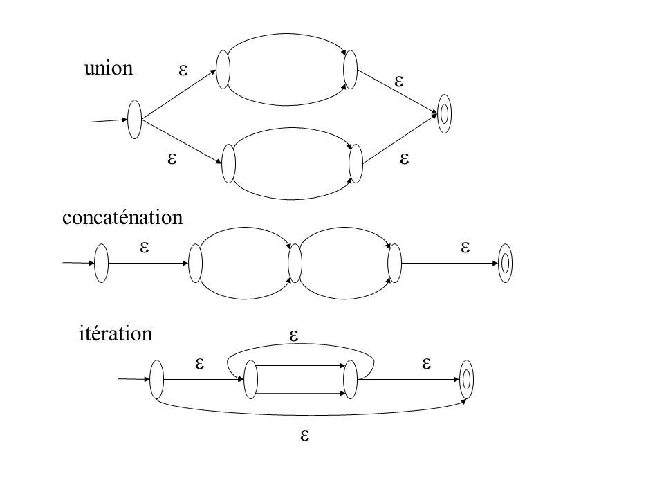 union itération concaténation