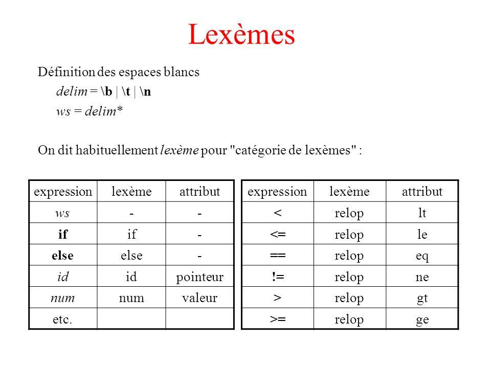 Lexèmes Définition des espaces blancs delim = \b | \t | \n ws = delim* On dit habituellement lexème pour
