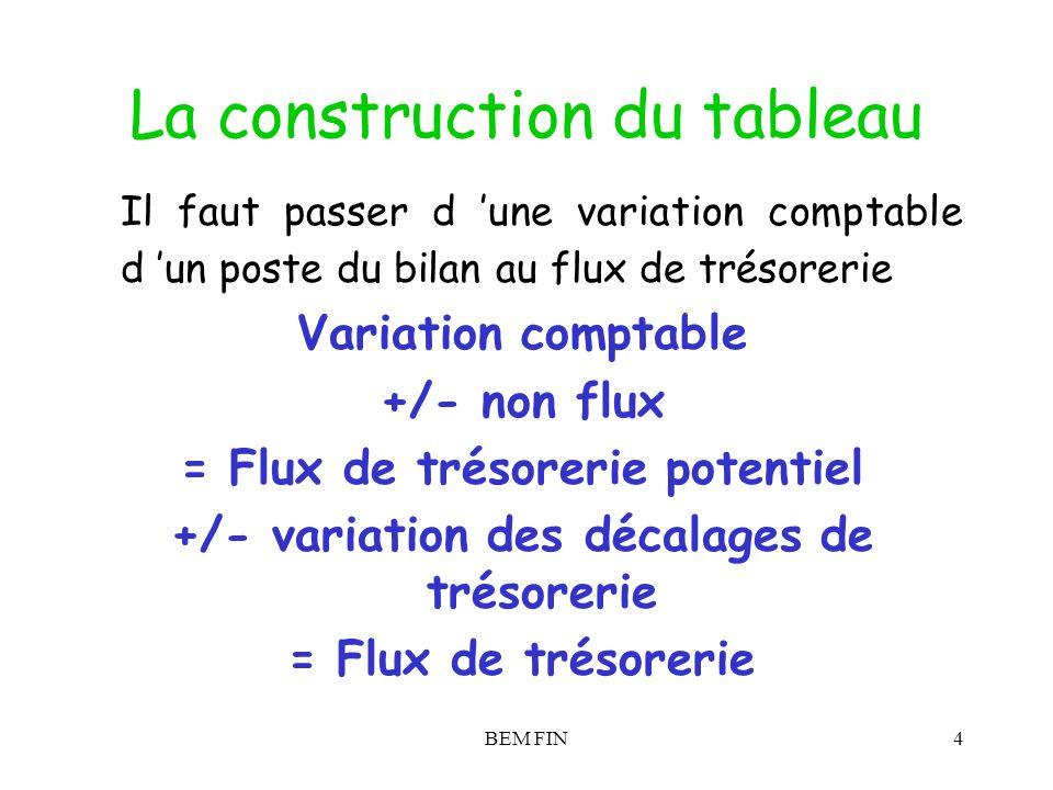 BEM FIN4 La construction du tableau Il faut passer d une variation comptable d un poste du bilan au flux de trésorerie Variation comptable +/- non flu