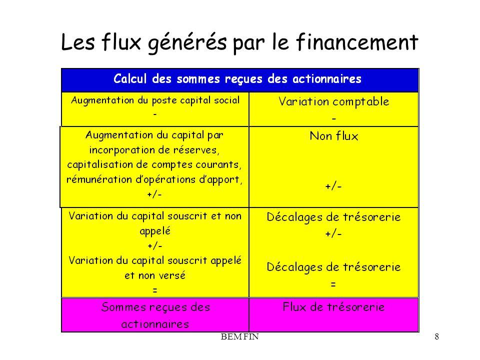 BEM FIN8 Les flux générés par le financement