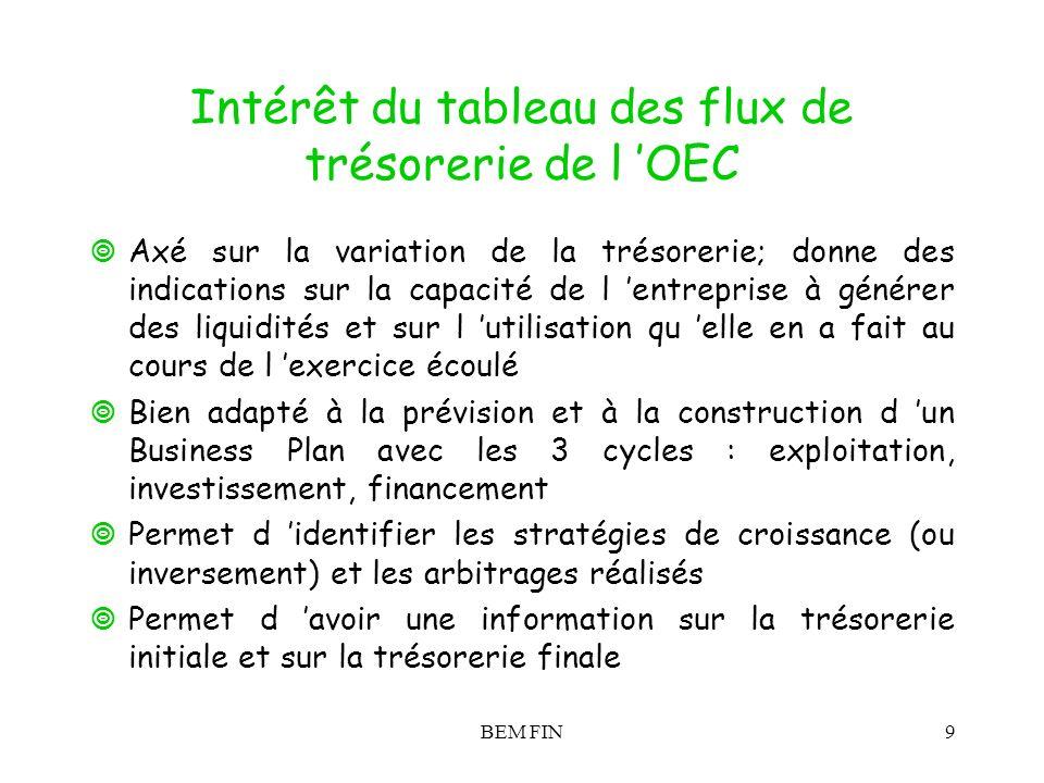 BEM FIN9 Intérêt du tableau des flux de trésorerie de l OEC Axé sur la variation de la trésorerie; donne des indications sur la capacité de l entrepri