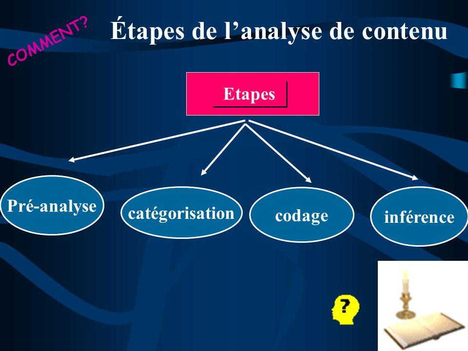 Étapes de lanalyse de contenu Etapes COMMENT? Pré-analyse catégorisation codage inférence