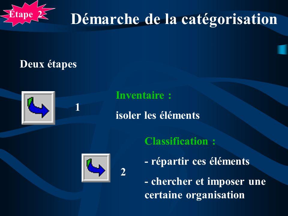 Démarche de la catégorisation Deux étapes Inventaire : isoler les éléments Classification : - répartir ces éléments - chercher et imposer une certaine