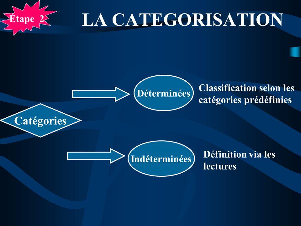 LA CATEGORISATION Déterminées Indéterminées Classification selon les catégories prédéfinies Définition via les lectures Étape 2 Catégories
