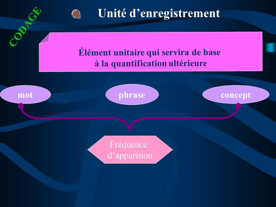 Unité denregistrement mot phrase concept Élément unitaire qui servira de base à la quantification ultérieure Fréquence dapparition CODAGE