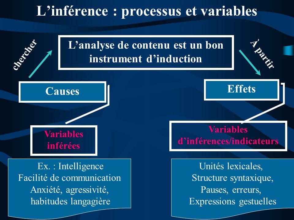 Linférence : processus et variables Lanalyse de contenu est un bon instrument dinduction Variables inférées Variables dinférences/indicateurs Causes E