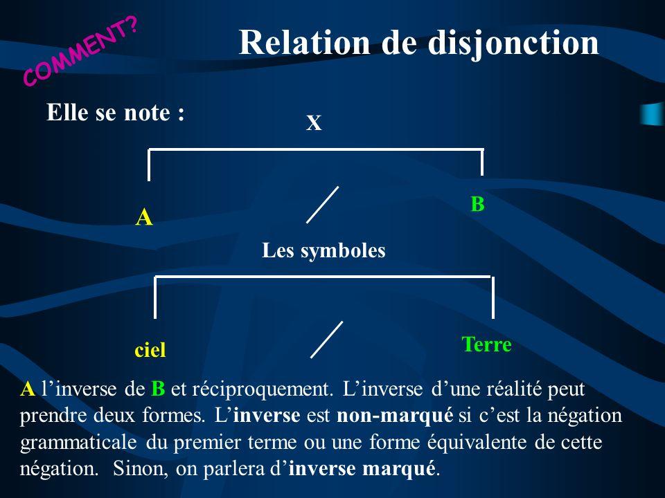 Relation de disjonction A B X Les symboles ciel Terre Elle se note : A linverse de B et réciproquement. Linverse dune réalité peut prendre deux formes