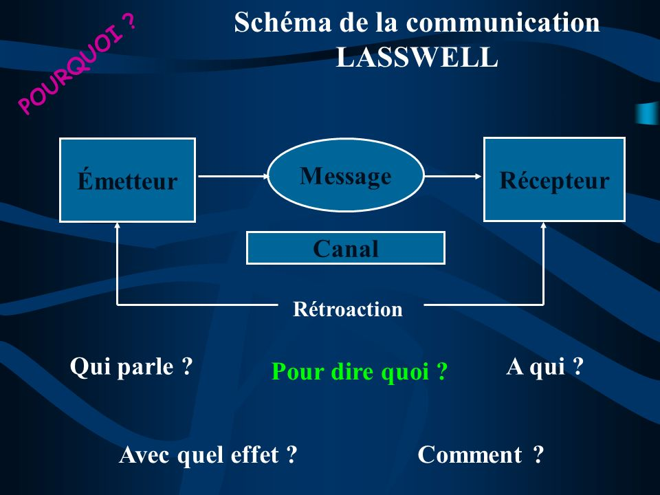 Canal Message Émetteur Récepteur Qui parle ?A qui ? Avec quel effet ? Comment ? Rétroaction Pour dire quoi ? POURQUOI ? Schéma de la communication LAS