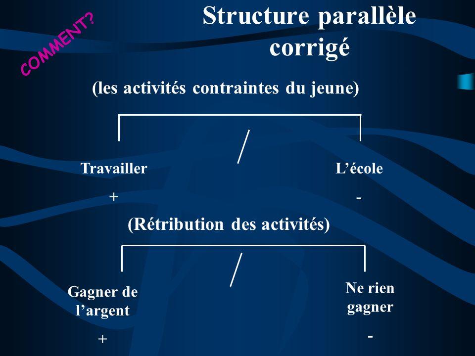 Structure parallèle corrigé (les activités contraintes du jeune) Travailler + Lécole - Gagner de largent + Ne rien gagner - (Rétribution des activités