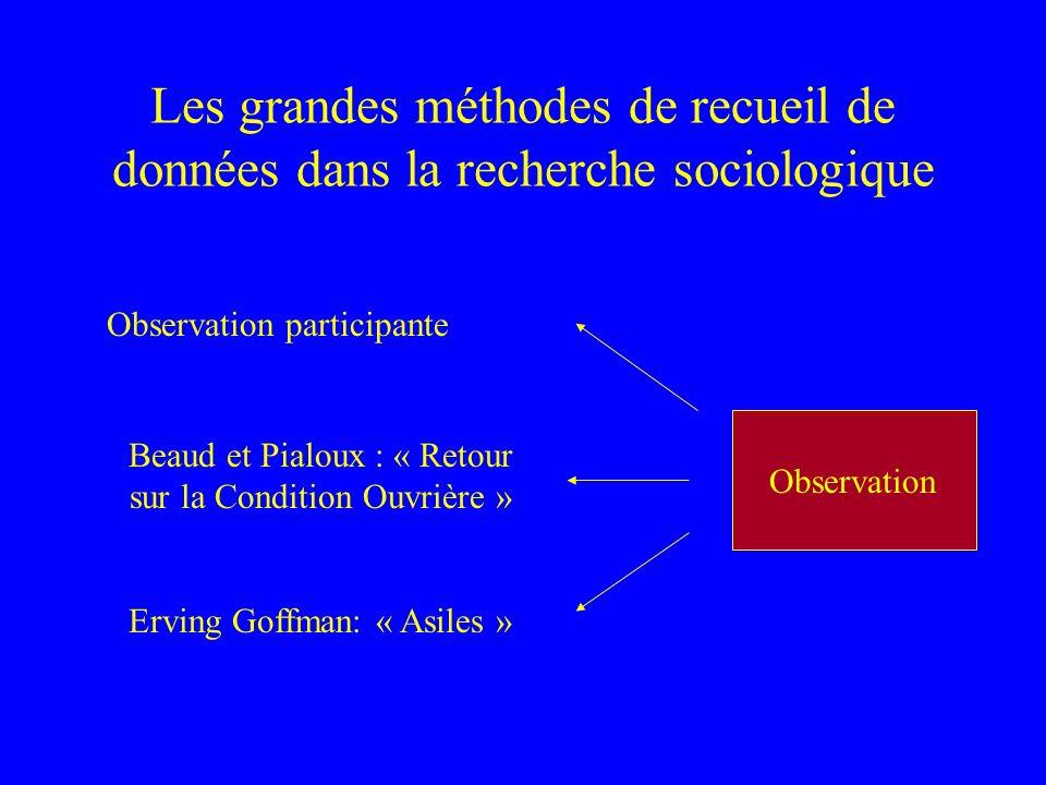 Les grandes méthodes de recueil de données dans la recherche sociologique EnquêteExpérimentationObservation