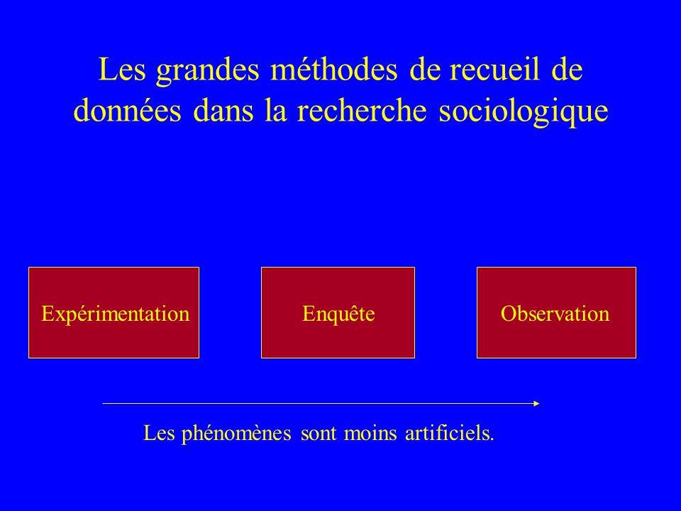Les grandes méthodes de recueil de données dans la recherche sociologique Observation Observation participante Beaud et Pialoux : « Retour sur la Cond