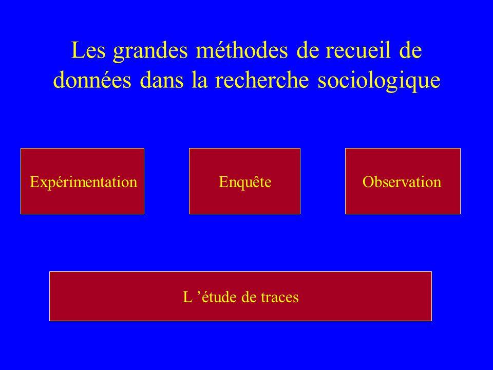 Les grandes méthodes de recueil de données dans la recherche sociologique EnquêteExpérimentationObservation Les phénomènes sont moins artificiels. Les