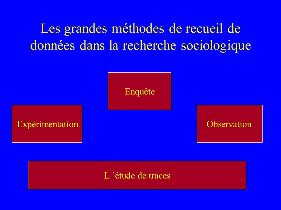 Quelles traces peuvent servir à la recherche sociologique ? Archives (publiques, privées) Presse Statistiques Documents juridiques, règlements Objets,
