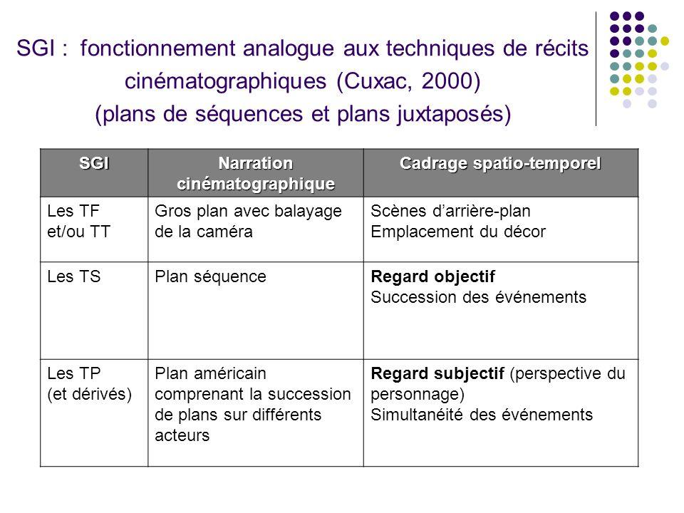 SGI : fonctionnement analogue aux techniques de récits cinématographiques (Cuxac, 2000) (plans de séquences et plans juxtaposés) SGI Narration cinémat