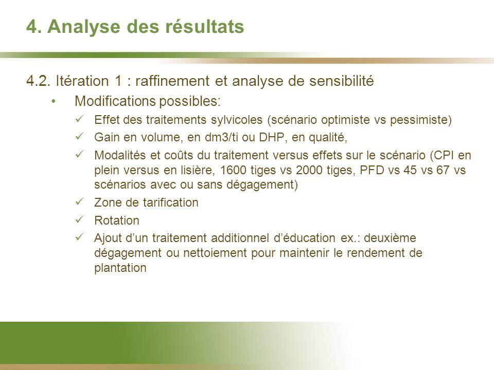 4. Analyse des résultats 4.2. Itération 1 : raffinement et analyse de sensibilité Modifications possibles: Effet des traitements sylvicoles (scénario