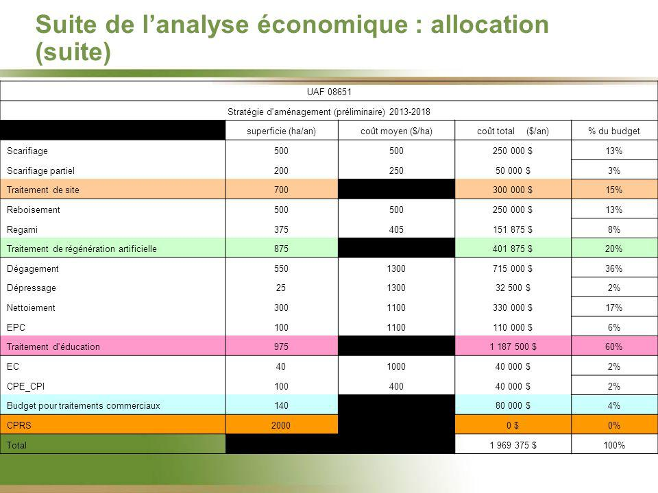 Suite de lanalyse économique : allocation (suite) UAF 08651 Stratégie d aménagement (préliminaire) 2013-2018 superficie (ha/an)coût moyen ($/ha)coût total ($/an)% du budget Scarifiage500 250 000 $13% Scarifiage partiel20025050 000 $3% Traitement de site700na300 000 $15% Reboisement500 250 000 $13% Regarni375405151 875 $8% Traitement de régénération artificielle875na401 875 $20% Dégagement5501300715 000 $36% Dépressage25130032 500 $2% Nettoiement3001100330 000 $17% EPC1001100110 000 $6% Traitement d éducation975na1 187 500 $60% EC40100040 000 $2% CPE_CPI10040040 000 $2% Budget pour traitements commerciaux140na80 000 $4% CPRS2000 0 $0% Total 1 969 375 $100%