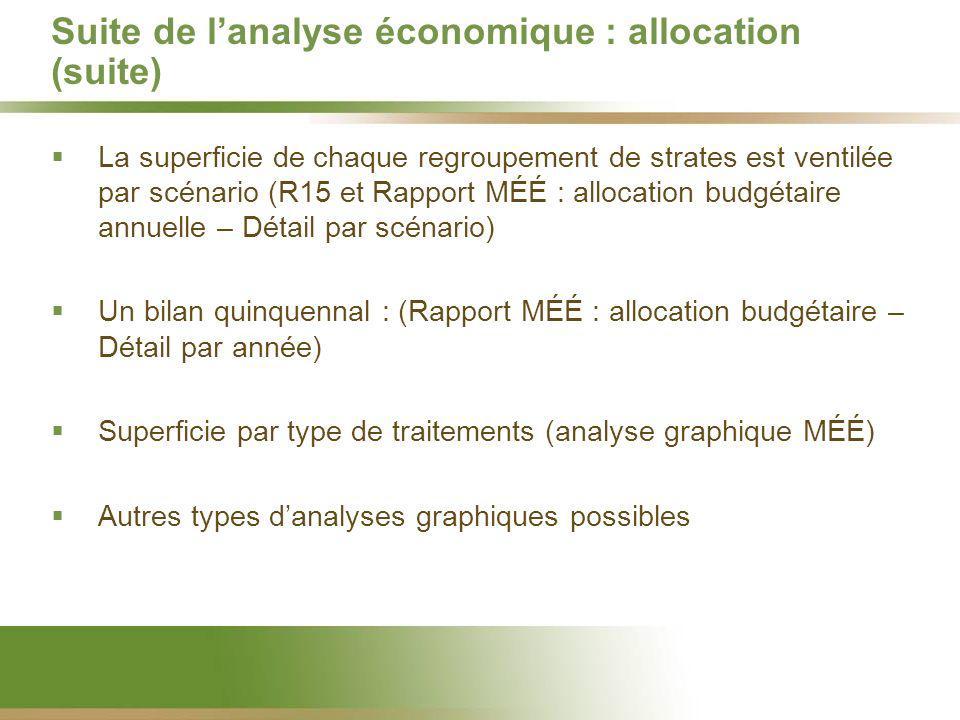 Suite de lanalyse économique : allocation (suite) La superficie de chaque regroupement de strates est ventilée par scénario (R15 et Rapport MÉÉ : allo