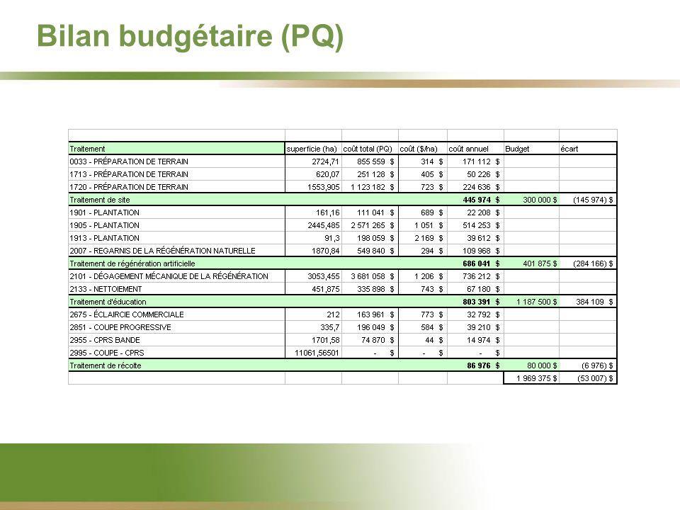 Bilan budgétaire (PQ)