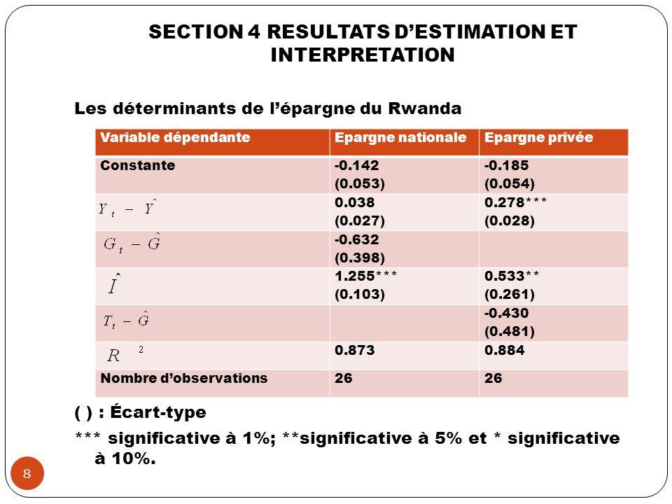 SECTION 4 RESULTATS DESTIMATION ET INTERPRETATION Les déterminants de lépargne du Rwanda ( ) : Écart-type *** significative à 1%; **significative à 5%