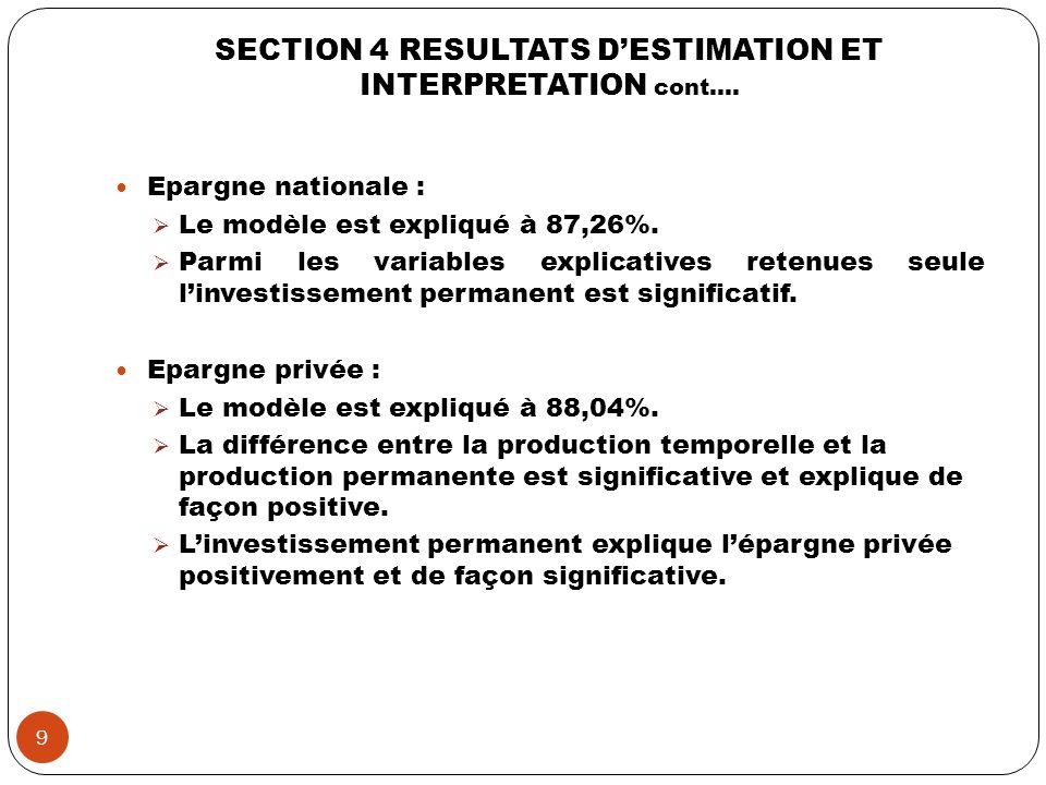 SECTION 4 RESULTATS DESTIMATION ET INTERPRETATION cont…. Epargne nationale : Le modèle est expliqué à 87,26%. Parmi les variables explicatives retenue