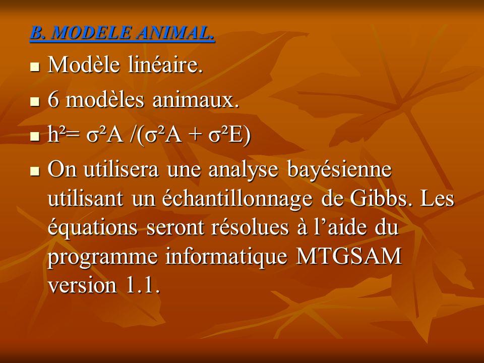 B. MODELE ANIMAL. Modèle linéaire. Modèle linéaire. 6 modèles animaux. 6 modèles animaux. h²= σ²A /(σ²A + σ²E) h²= σ²A /(σ²A + σ²E) On utilisera une a