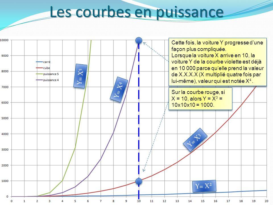Les courbes en puissance 4 Y= X² Y= X 3 Y= X 4 Y= X 5 Cette fois, la voiture Y progresse dune façon plus compliquée.