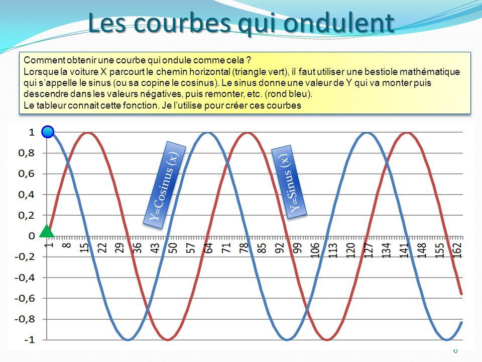 Comment jai fabriqué les courbes 5 Par exemple, pour calculer la valeur de la cellule entourée dun carré noir (G4), Je dis au tableur de prendre la va