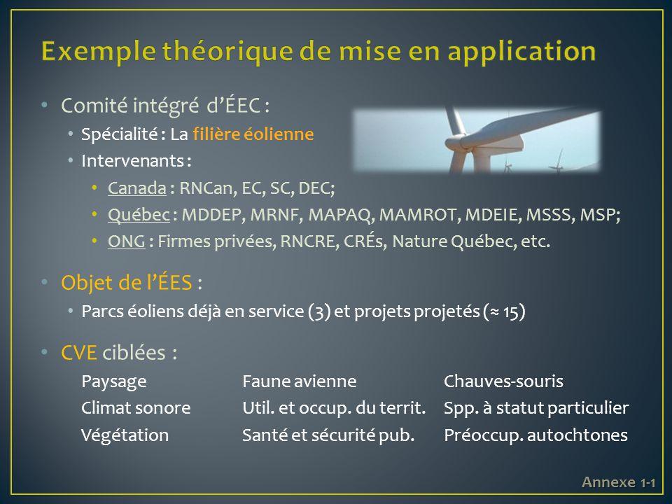 Comité intégré dÉEC : Spécialité : La filière éolienne Intervenants : Canada : RNCan, EC, SC, DEC; Québec : MDDEP, MRNF, MAPAQ, MAMROT, MDEIE, MSSS, MSP; ONG : Firmes privées, RNCRE, CRÉs, Nature Québec, etc.