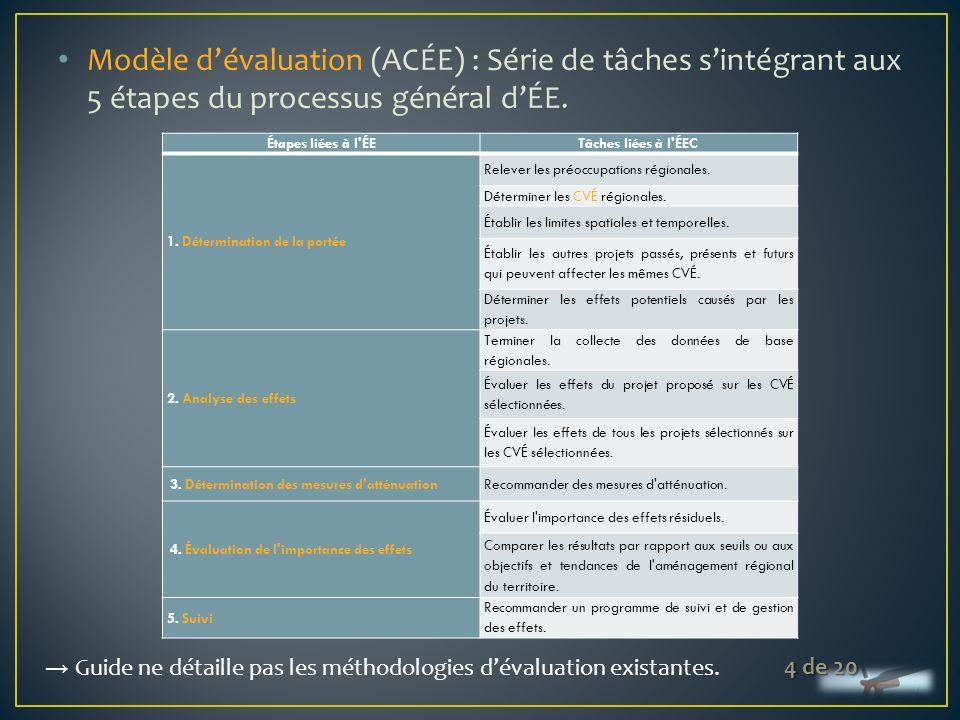 Annexe 2 ÉSEC SAD ÉEC Échelle décisionnelle Échelle spatiale Région Zone des travaux Comités Autorité(s) responsable(s) / promoteurs