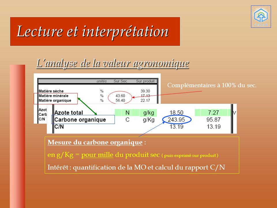 Lecture et interprétation Lecture et interprétation Lanalyse de la valeur agronomique Lanalyse de la valeur agronomique Mesure du carbone organique : en g/Kg = pour mille du produit sec ( puis exprimé sur produit ) Intérêt : quantification de la MO et calcul du rapport C/N Complémentaires à 100% du sec.