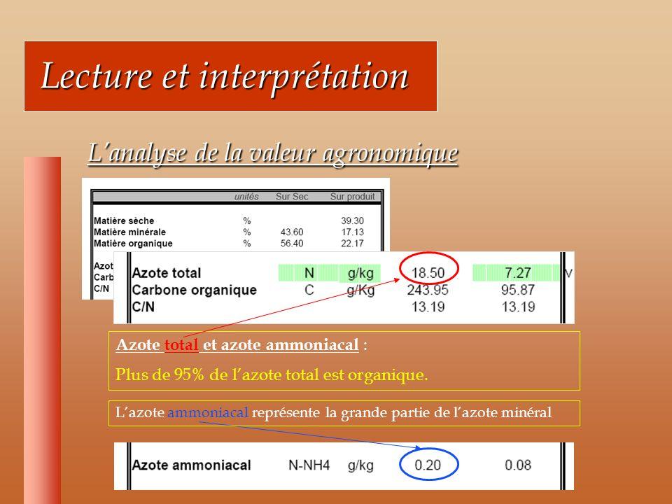 Lecture et interprétation Lecture et interprétation Lanalyse de la valeur agronomique Lanalyse de la valeur agronomique Azote total et azote ammoniacal : Plus de 95% de lazote total est organique.