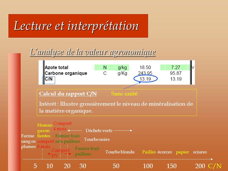 Lecture et interprétation Lecture et interprétation Lanalyse de la valeur agronomique Lanalyse de la valeur agronomique Calcul du rapport C/N Sans unité Intérêt : Illustre grossièrement le niveau de minéralisation de la matière organique.