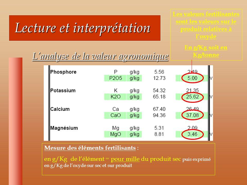 Lecture et interprétation Lecture et interprétation Lanalyse de la valeur agronomique Lanalyse de la valeur agronomique Mesure des éléments fertilisants : en g/Kg de lélément = pour mille du produit sec puis exprimé en g/Kg de loxyde sur sec et sur produit Les valeurs fertilisantes sont les valeurs sur le produit relatives à loxyde En g/Kg soit en Kg/tonne