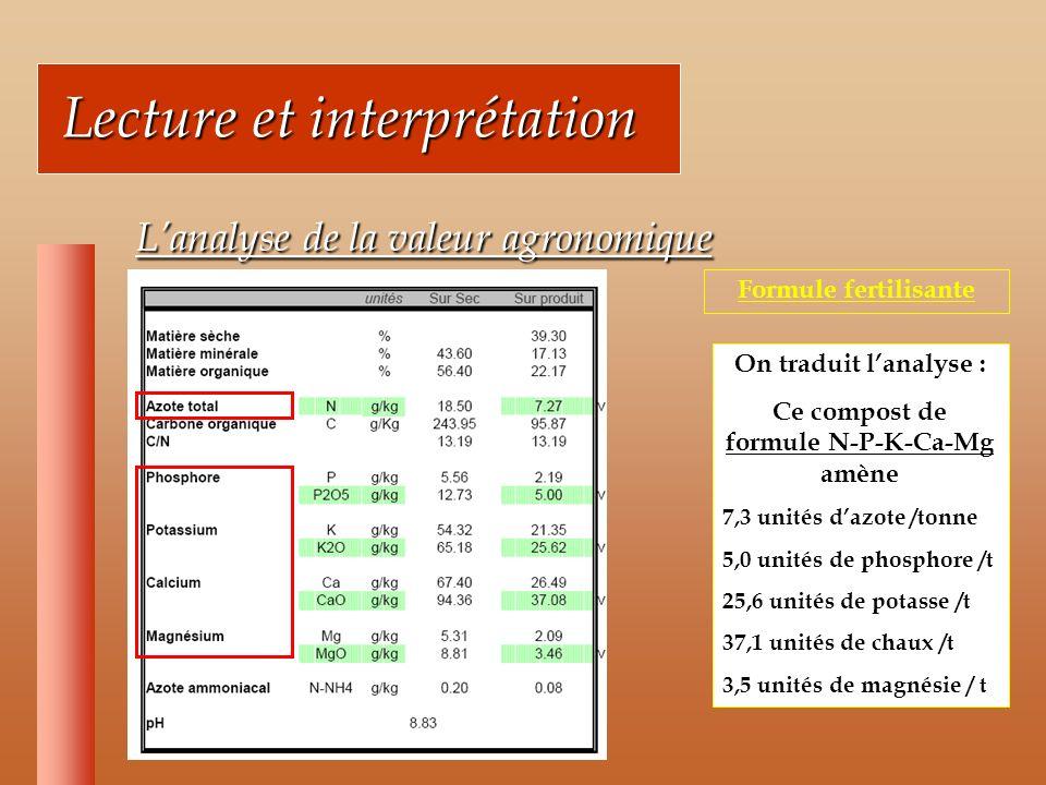 Lecture et interprétation Lecture et interprétation Lanalyse de la valeur agronomique Lanalyse de la valeur agronomique Formule fertilisante On traduit lanalyse : Ce compost de formule N-P-K-Ca-Mg amène 7,3 unités dazote /tonne 5,0 unités de phosphore /t 25,6 unités de potasse /t 37,1 unités de chaux /t 3,5 unités de magnésie / t