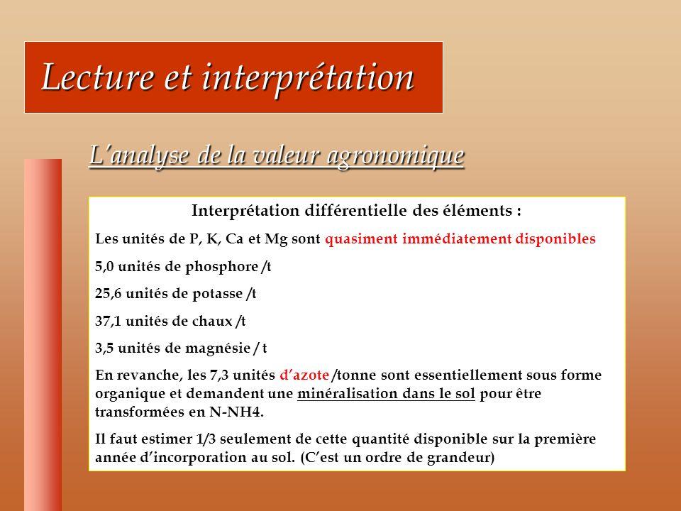 Lecture et interprétation Lecture et interprétation Lanalyse de la valeur agronomique Lanalyse de la valeur agronomique Interprétation différentielle des éléments : Les unités de P, K, Ca et Mg sont quasiment immédiatement disponibles 5,0 unités de phosphore /t 25,6 unités de potasse /t 37,1 unités de chaux /t 3,5 unités de magnésie / t En revanche, les 7,3 unités dazote /tonne sont essentiellement sous forme organique et demandent une minéralisation dans le sol pour être transformées en N-NH4.