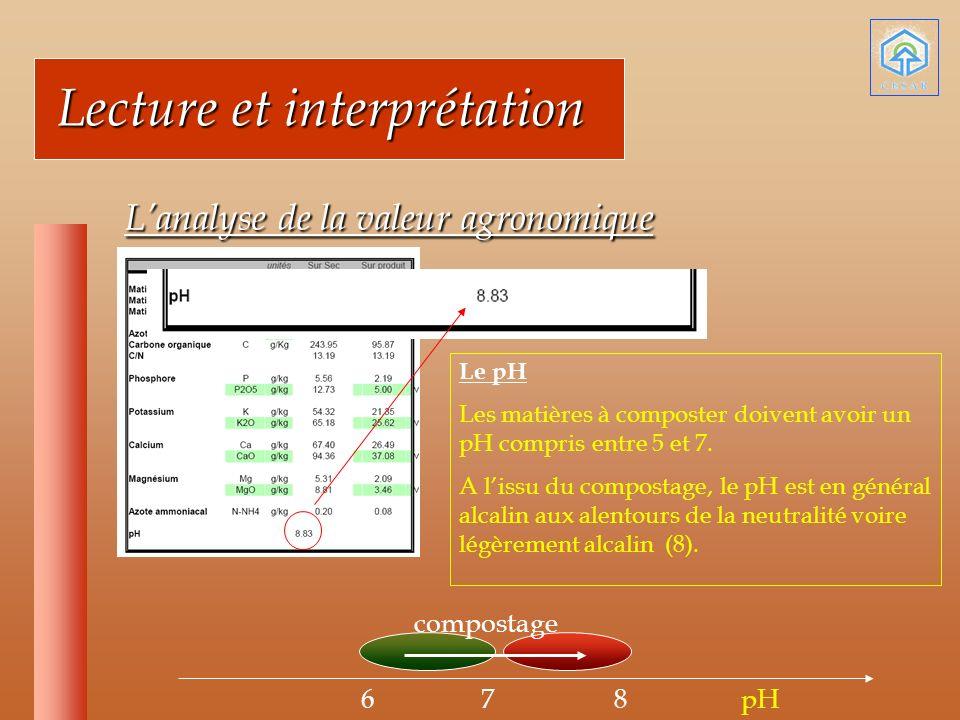 Lecture et interprétation Lecture et interprétation Lanalyse de la valeur agronomique Lanalyse de la valeur agronomique Le pH Les matières à composter doivent avoir un pH compris entre 5 et 7.