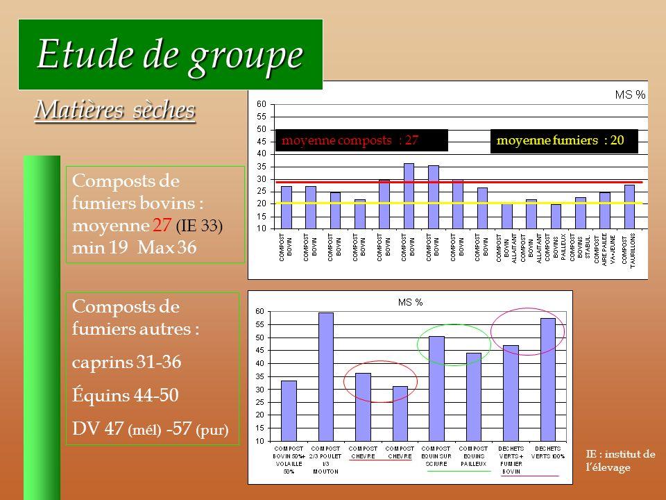 Etude de groupe Etude de groupe Matières sèches Matières sèches Composts de fumiers bovins : moyenne 27 (IE 33) min 19 Max 36 Composts de fumiers autres : caprins 31-36 Équins 44-50 DV 47 (mél) -57 (pur) moyenne composts : 27 IE : institut de lélevage moyenne fumiers : 20
