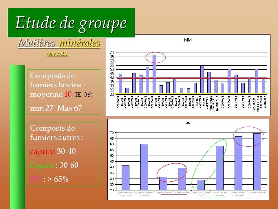 Etude de groupe Etude de groupe Matières minérales (sur MS) Matières minérales (sur MS) Composts de fumiers bovins : moyenne 40 (IE: 36) min 27 Max 67 Composts de fumiers autres : caprins 30-40 Équins : 30-60 DV : > 65%