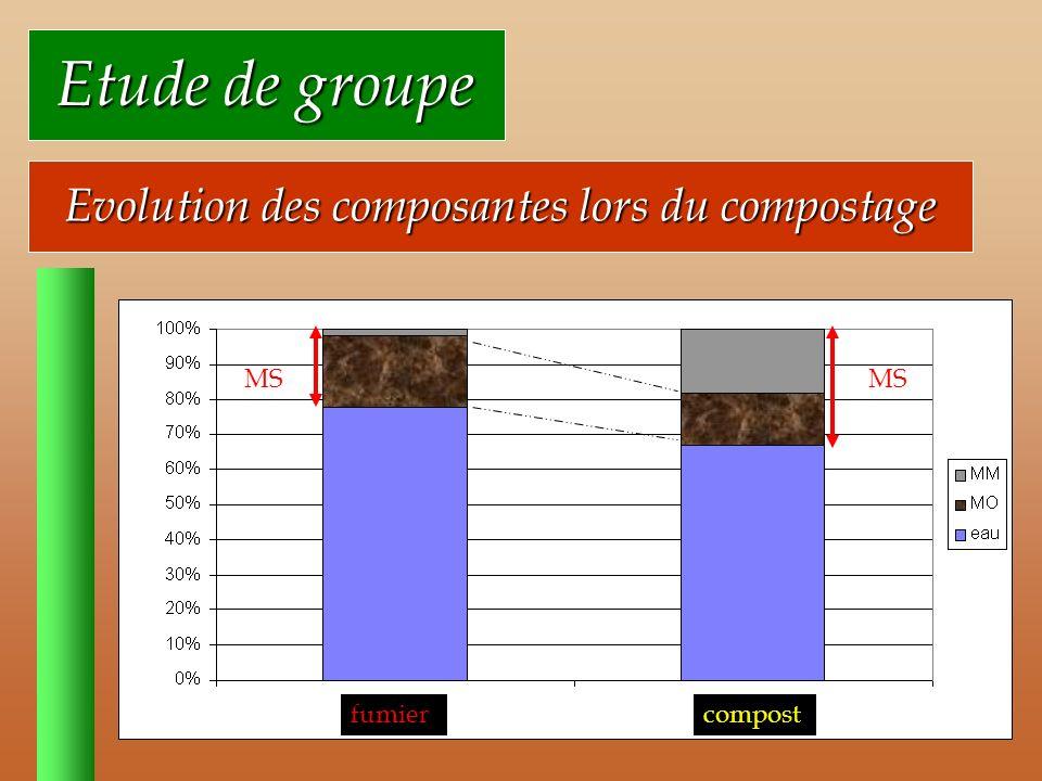 Evolution des composantes lors du compostage MS Etude de groupe Etude de groupe fumiercompost