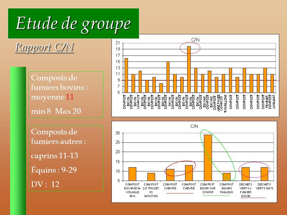 Etude de groupe Etude de groupe Rapport C/N Rapport C/N Composts de fumiers bovins : moyenne 11 min 8 Max 20 Composts de fumiers autres : caprins 11-13 Équins : 9-29 DV : 12