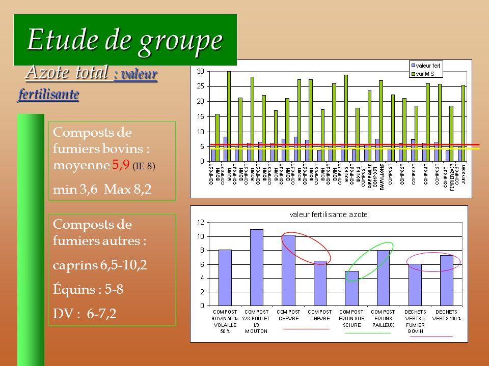 Etude de groupe Etude de groupe Azote total : valeur fertilisante Azote total : valeur fertilisante Composts de fumiers bovins : moyenne 5,9 (IE 8) min 3,6 Max 8,2 Composts de fumiers autres : caprins 6,5-10,2 Équins : 5-8 DV : 6-7,2