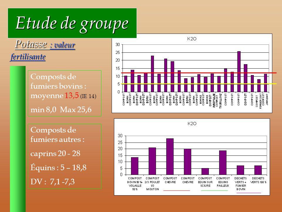 Etude de groupe Etude de groupe Potasse : valeur fertilisante Potasse : valeur fertilisante Composts de fumiers bovins : moyenne 13,5 (IE 14) min 8,0 Max 25,6 Composts de fumiers autres : caprins 20 - 28 Équins : 5 – 18,8 DV : 7,1 -7,3