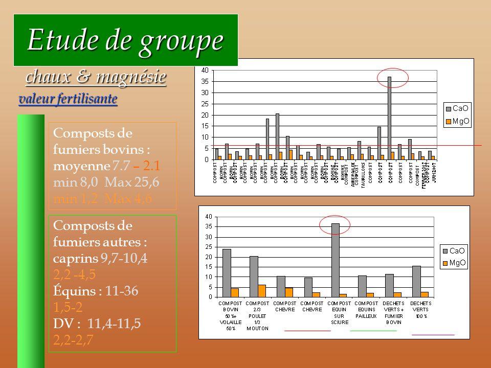 Etude de groupe Etude de groupe chaux & magnésie valeur fertilisante chaux & magnésie valeur fertilisante Composts de fumiers bovins : moyenne 7.7 – 2.1 min 8,0 Max 25,6 min 1,2 Max 4,6 Composts de fumiers autres : caprins 9,7-10,4 2,2 -4,5 Équins : 11-36 1,5-2 DV : 11,4-11,5 2,2-2,7